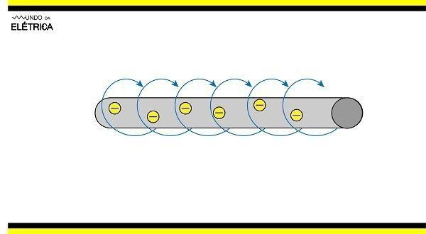 Learn how three-phase motors work.